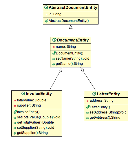 Document Class Diagram