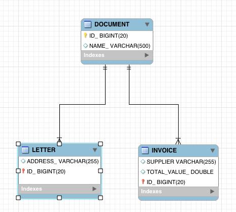MySQL table diagram